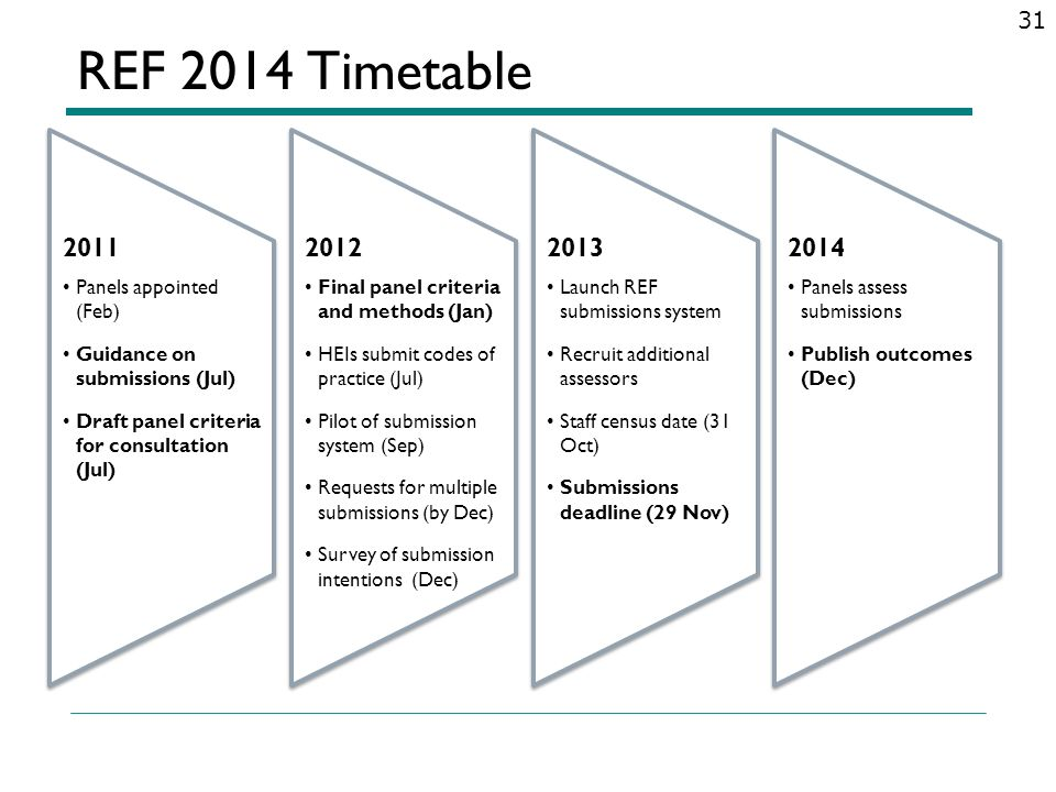 REF 2014 Timetable 2011 2012 2013 2014 Panels appointed (Feb)