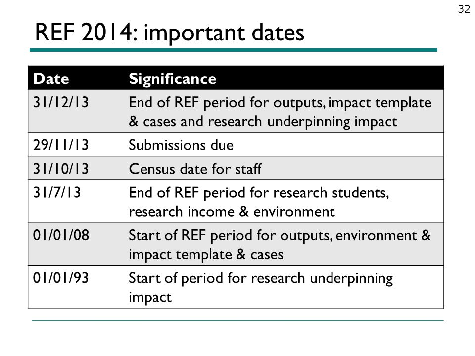 REF 2014: important dates Date Significance 31/12/13