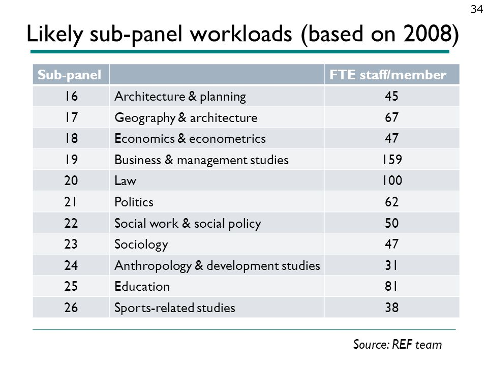 Likely sub-panel workloads (based on 2008)