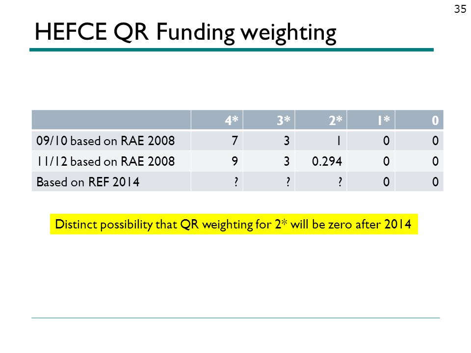 HEFCE QR Funding weighting