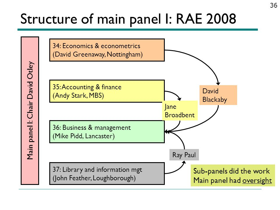 Structure of main panel I: RAE 2008