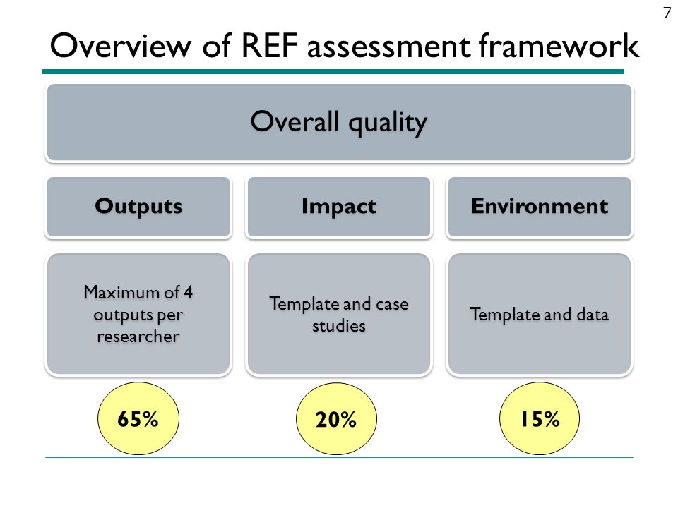 Overview of REF assessment framework
