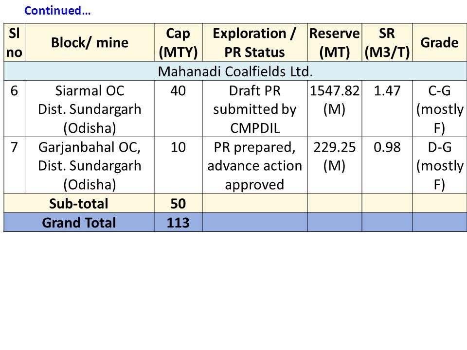 Mahanadi Coalfields Ltd. 6 Siarmal OC Dist. Sundargarh (Odisha) 40
