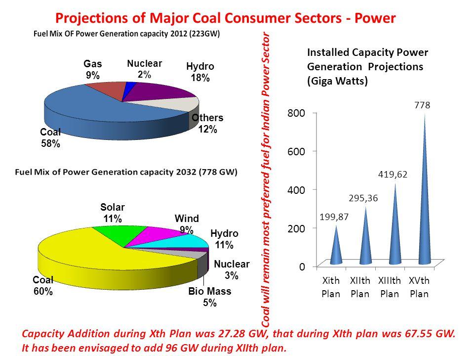 Projections of Major Coal Consumer Sectors - Power