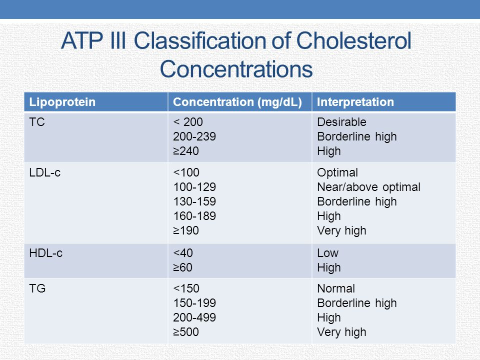 ATP III Classification of Cholesterol Concentrations