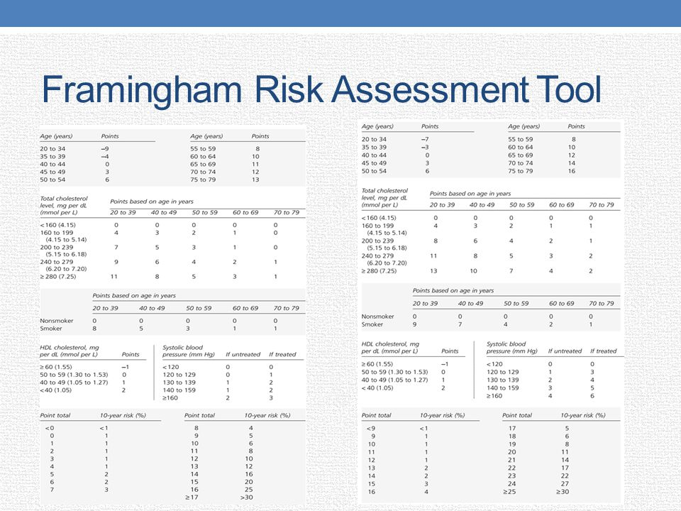 Framingham Risk Assessment Tool