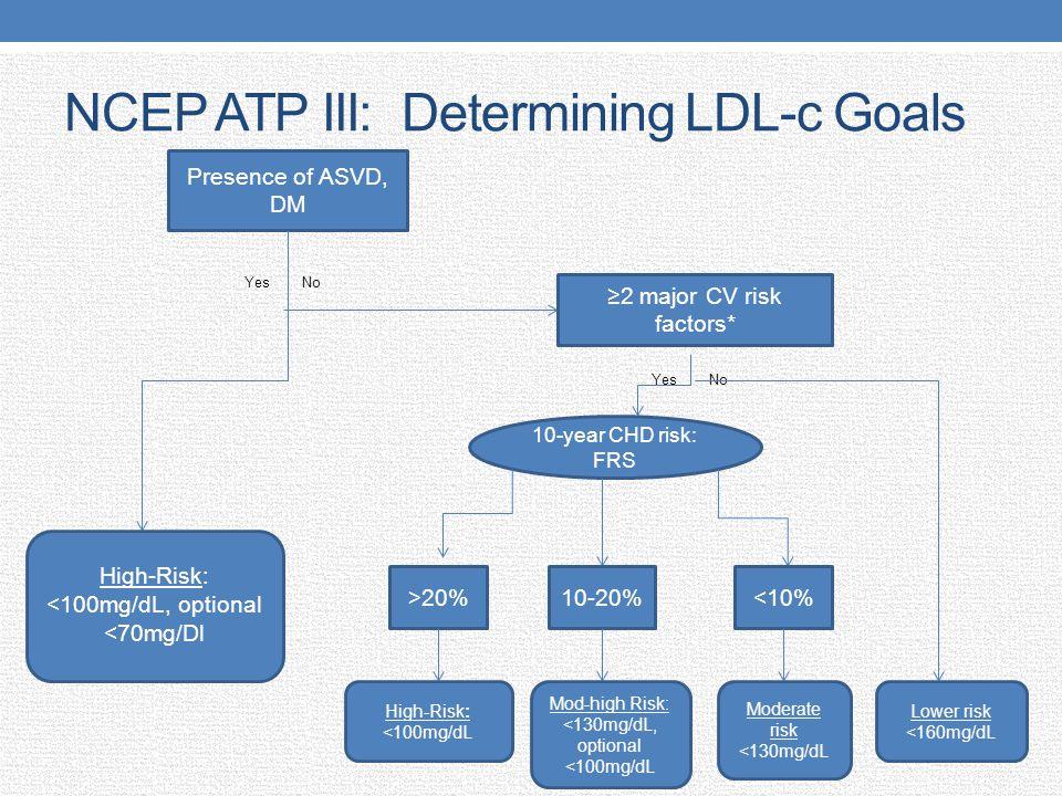 NCEP ATP III: Determining LDL-c Goals