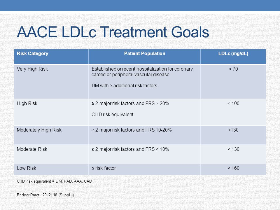 AACE LDLc Treatment Goals
