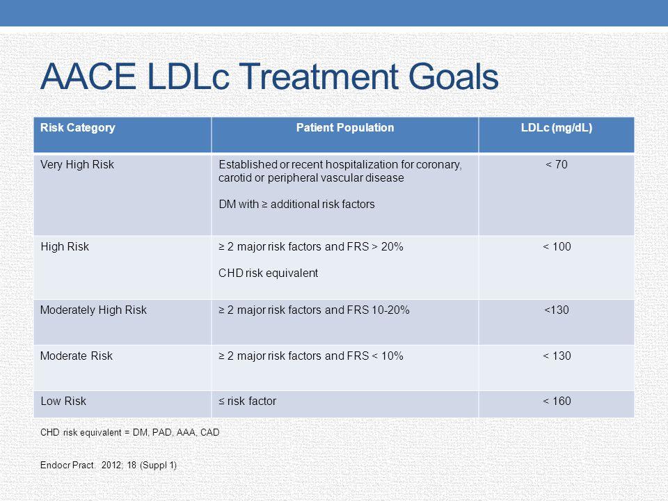 AACE LDLc Treatment Goals
