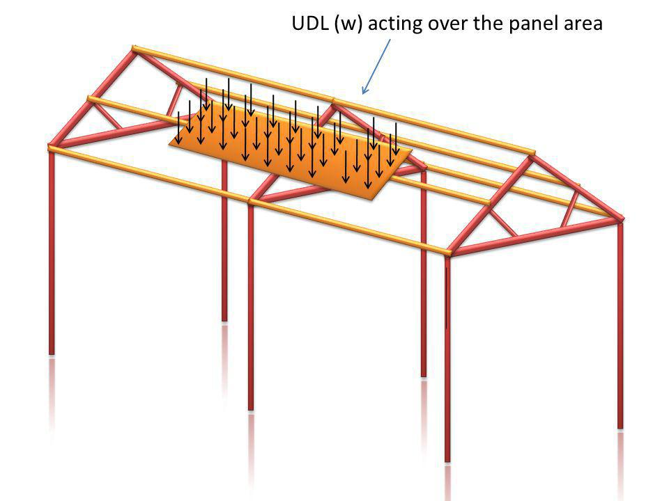 UDL (w) acting over the panel area