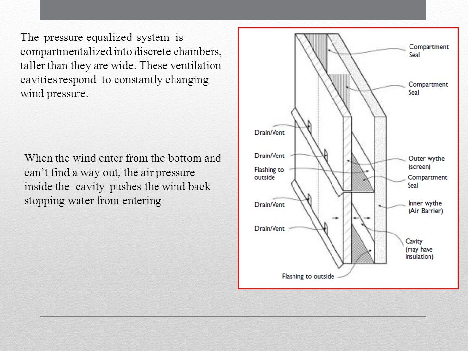 The pressure equalized system is compartmentalized into discrete chambers, taller than they are wide. These ventilation cavities respond to constantly changing wind pressure.