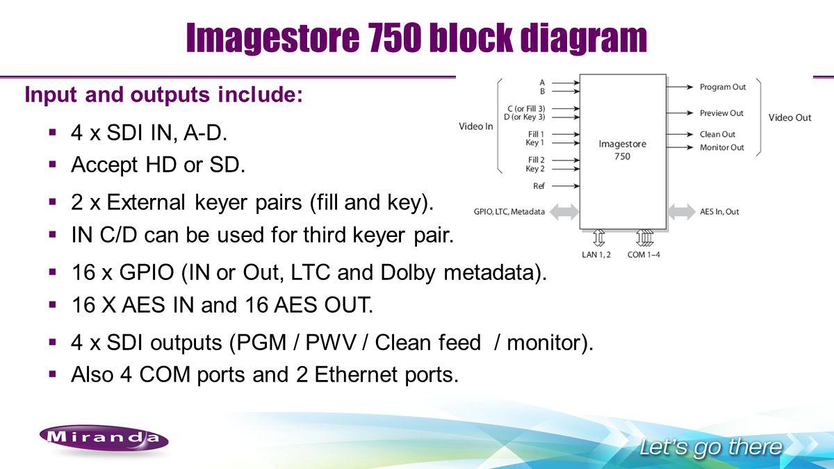 Imagestore 750 block diagram