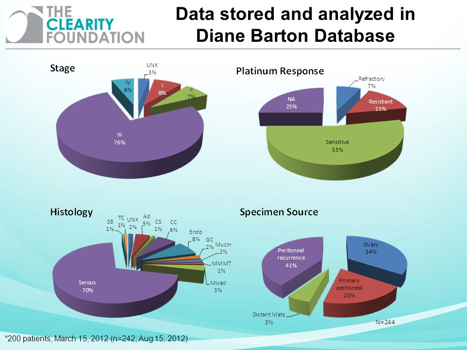 Data stored and analyzed in