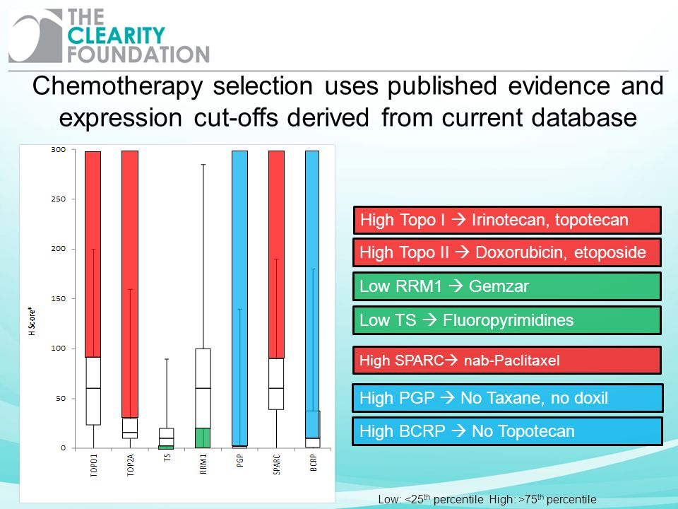 Chemotherapy selection uses published evidence and expression cut-offs derived from current database