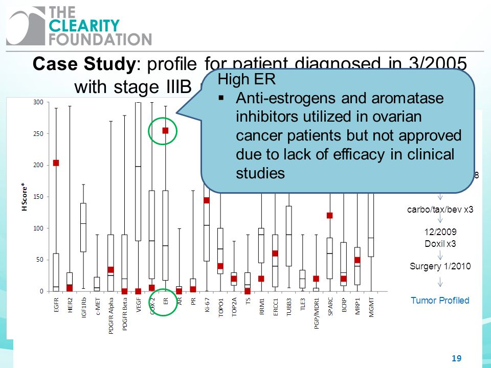 Case Study: profile for patient diagnosed in 3/2005 with stage IIIB papillary serous carcinoma