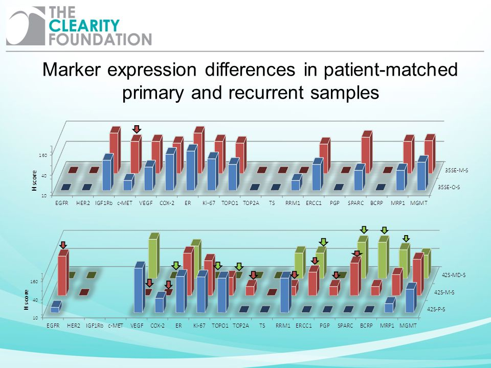 Marker expression differences in patient-matched primary and recurrent samples