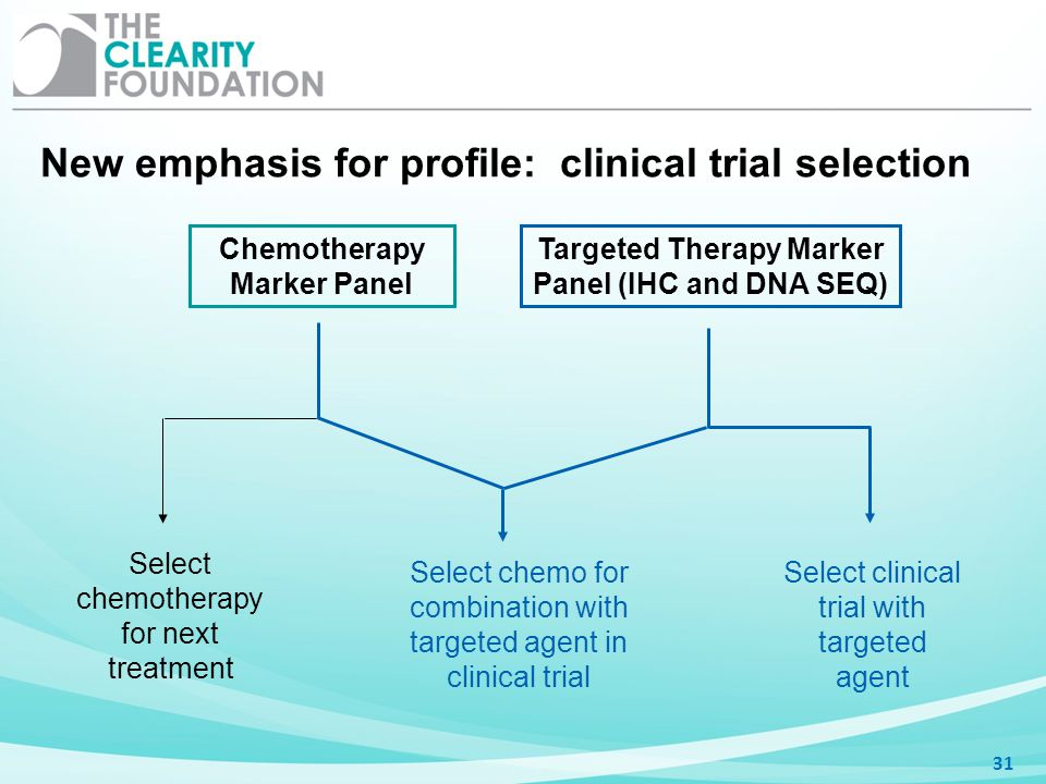 New emphasis for profile: clinical trial selection