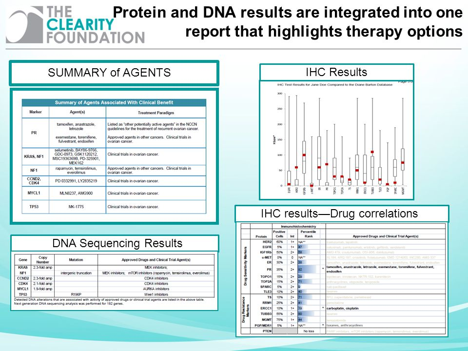 Protein and DNA results are integrated into one report that highlights therapy options
