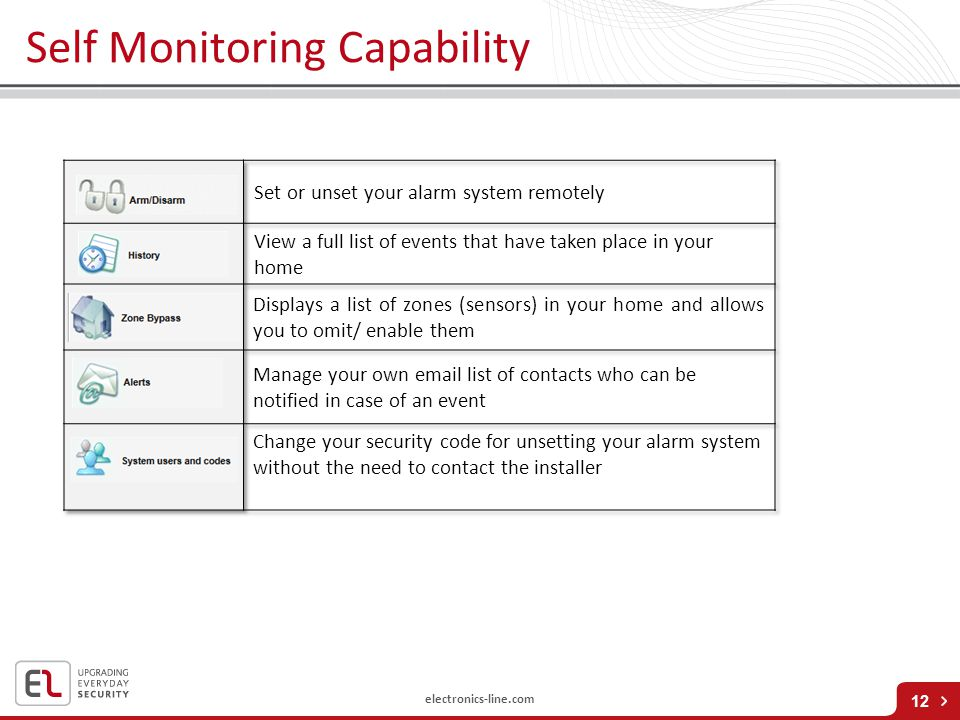 Self Monitoring Capability
