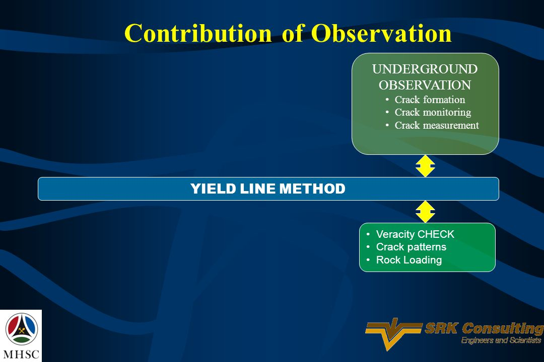 Contribution of Observation