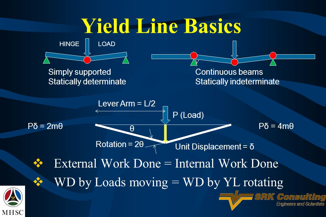 Yield Line Basics External Work Done = Internal Work Done