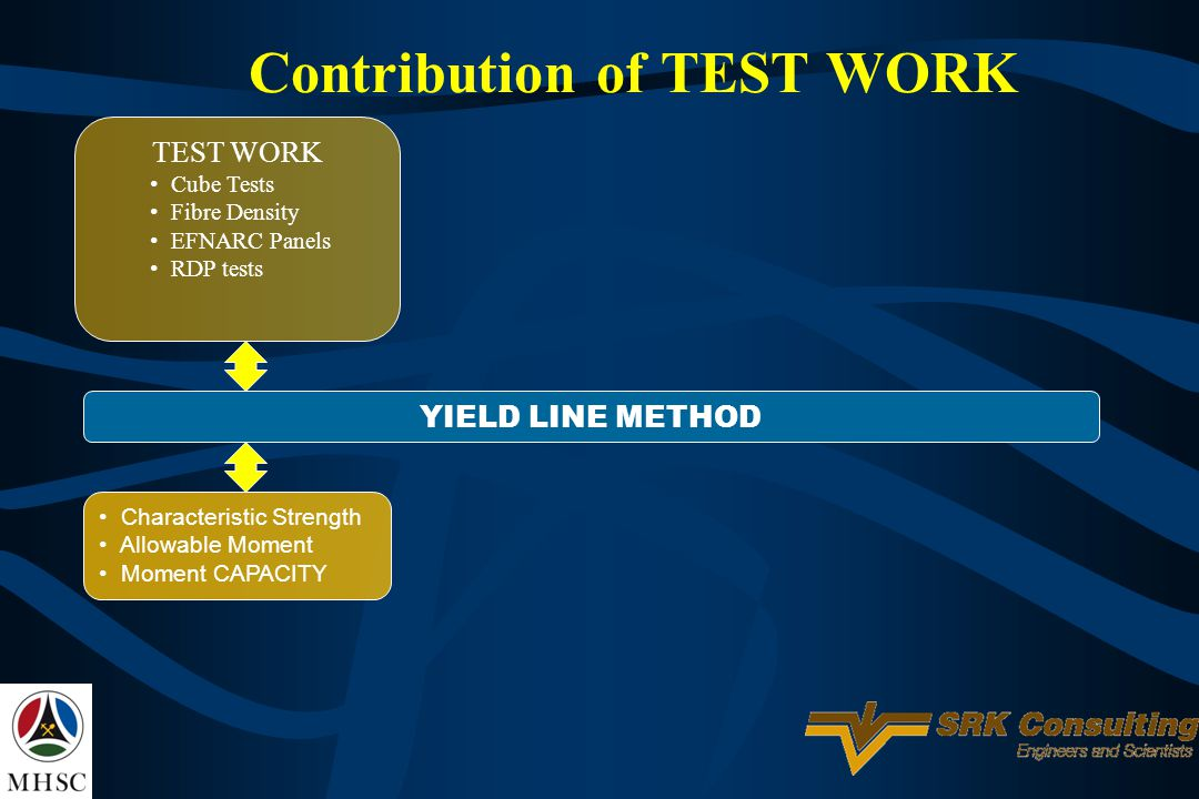 Contribution of TEST WORK