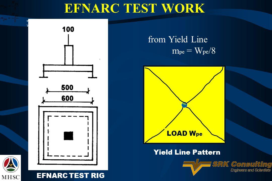 EFNARC TEST WORK from Yield Line mpe = Wpe/8 LOAD Wpe