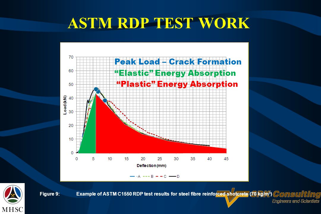 ASTM RDP TEST WORK Peak Load – Crack Formation