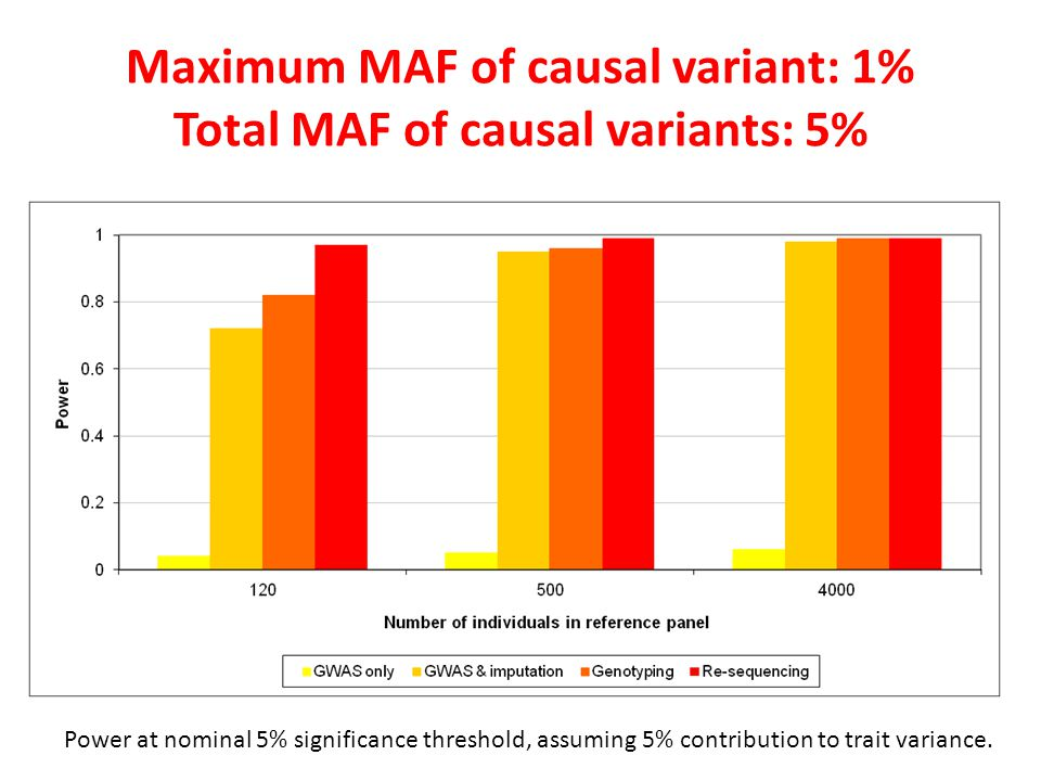 Maximum MAF of causal variant: 1% Total MAF of causal variants: 5%