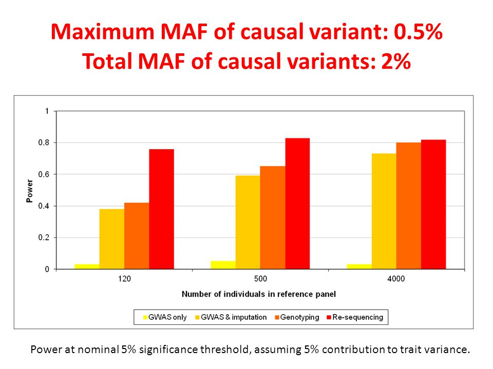 Maximum MAF of causal variant: 0.5% Total MAF of causal variants: 2%