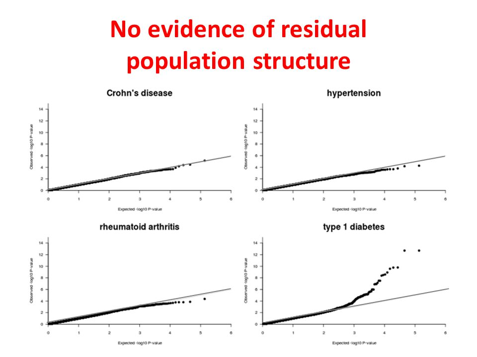 No evidence of residual population structure