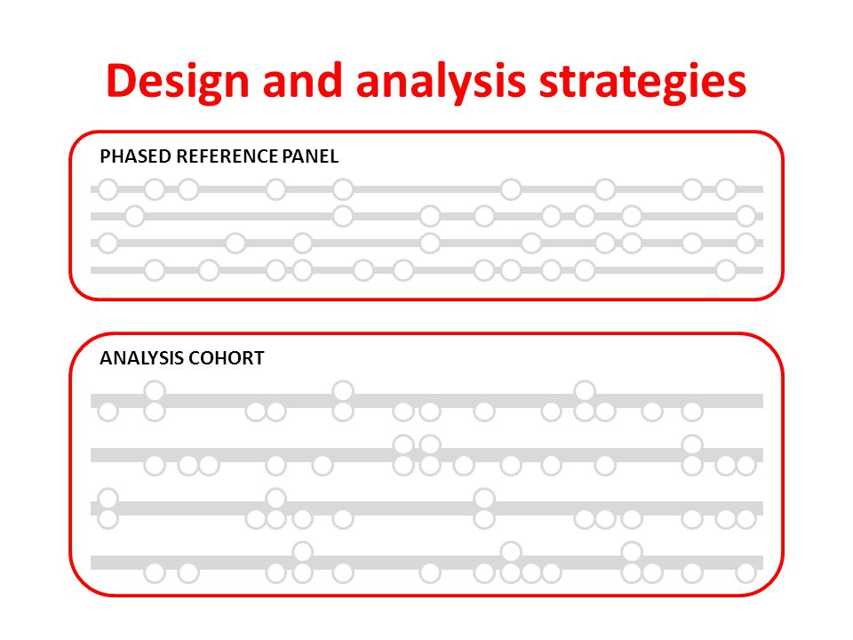 Design and analysis strategies