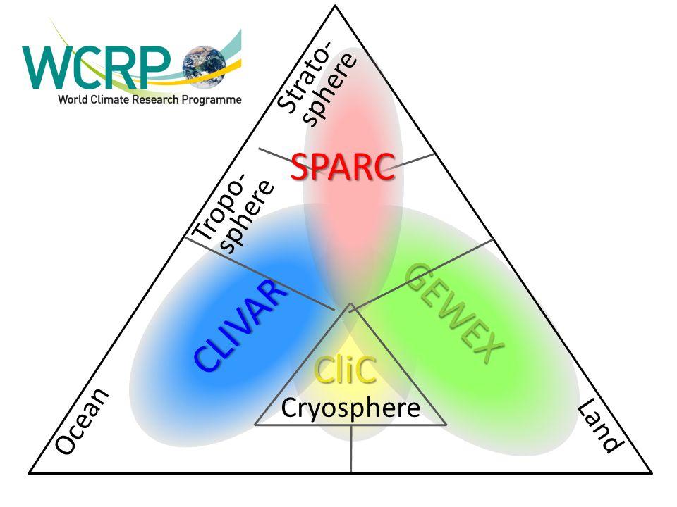 SPARC GEWEX CLIVAR CliC Ocean Tropo- Strato- sphere sphere Cryosphere