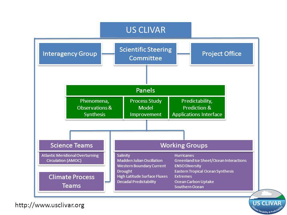 US CLIVAR Interagency Group Scientific Steering Committee
