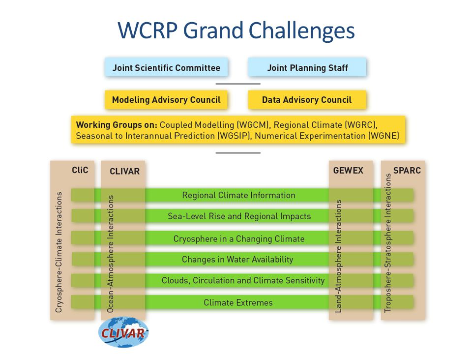 WCRP Grand Challenges