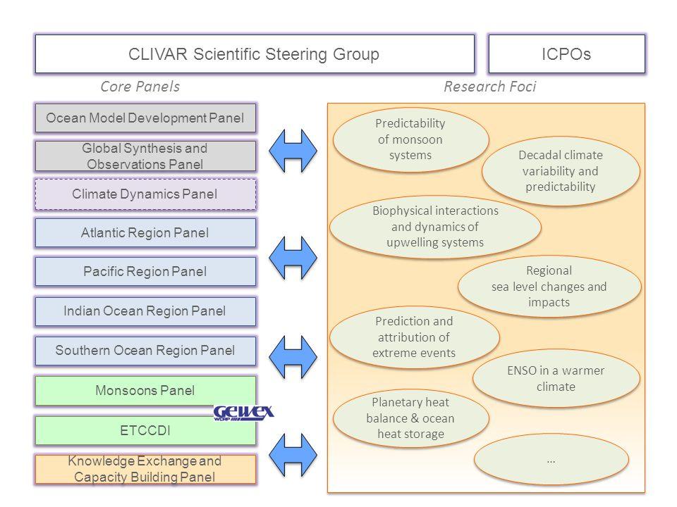 CLIVAR Scientific Steering Group ICPOs