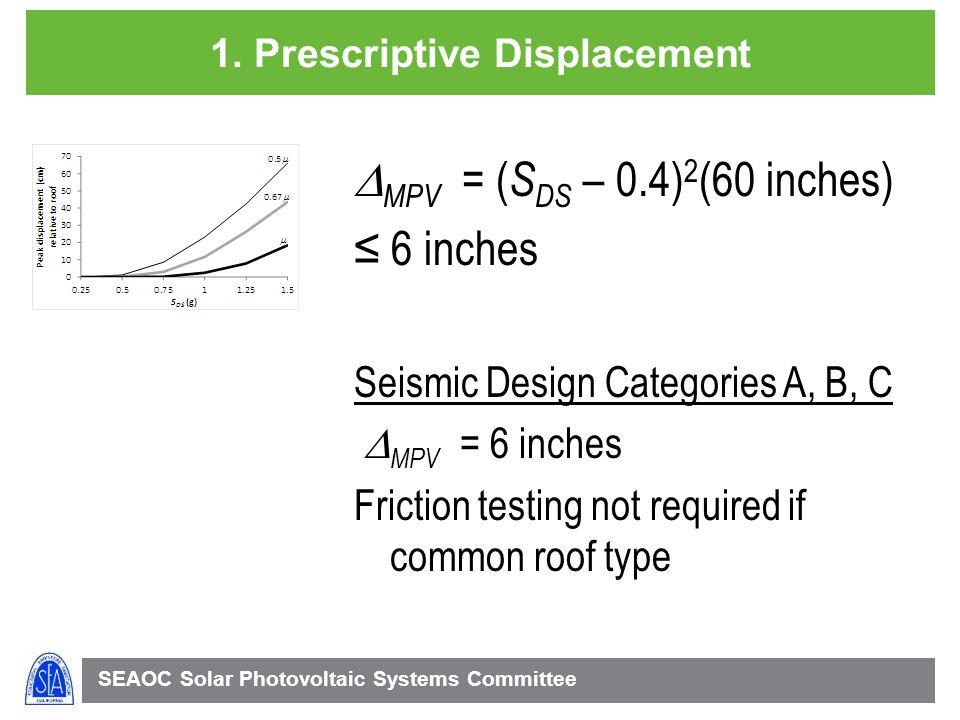 1. Prescriptive Displacement