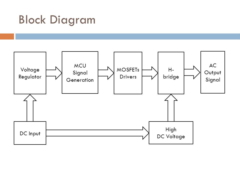 Block Diagram Voltage Regulator MCU Signal Generation MOSFETs Drivers