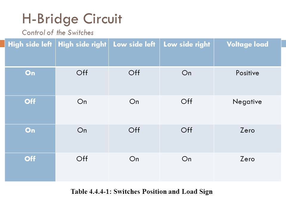 H-Bridge Circuit Control of the Switches