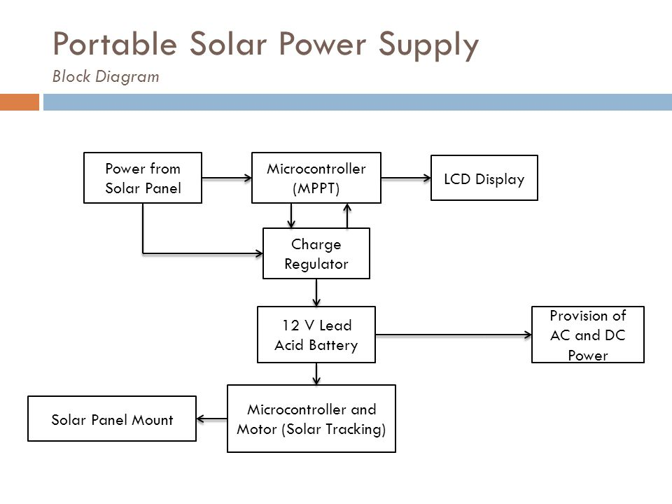 Portable Solar Power Supply Block Diagram