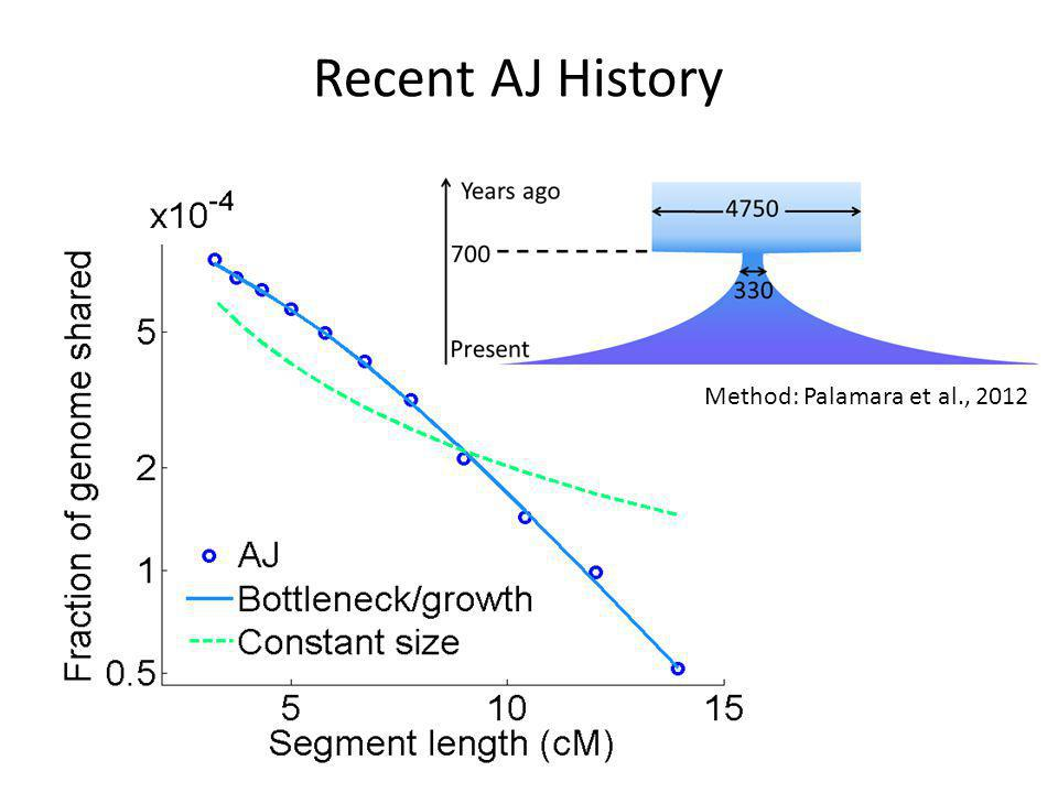 Recent AJ History Method: Palamara et al., 2012