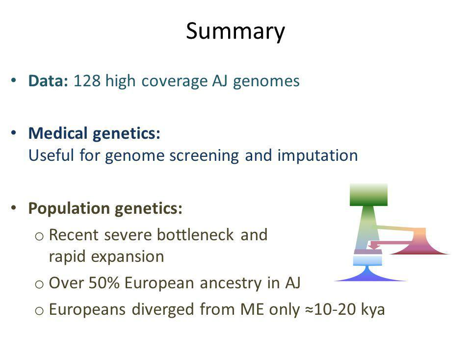 Summary Data: 128 high coverage AJ genomes