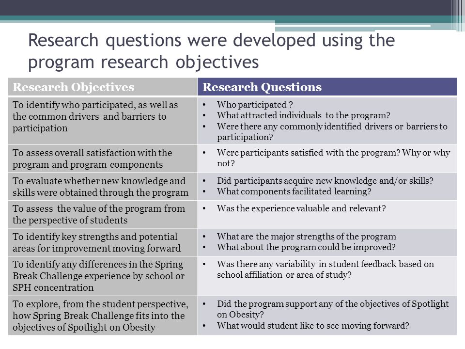 Research questions were developed using the program research objectives