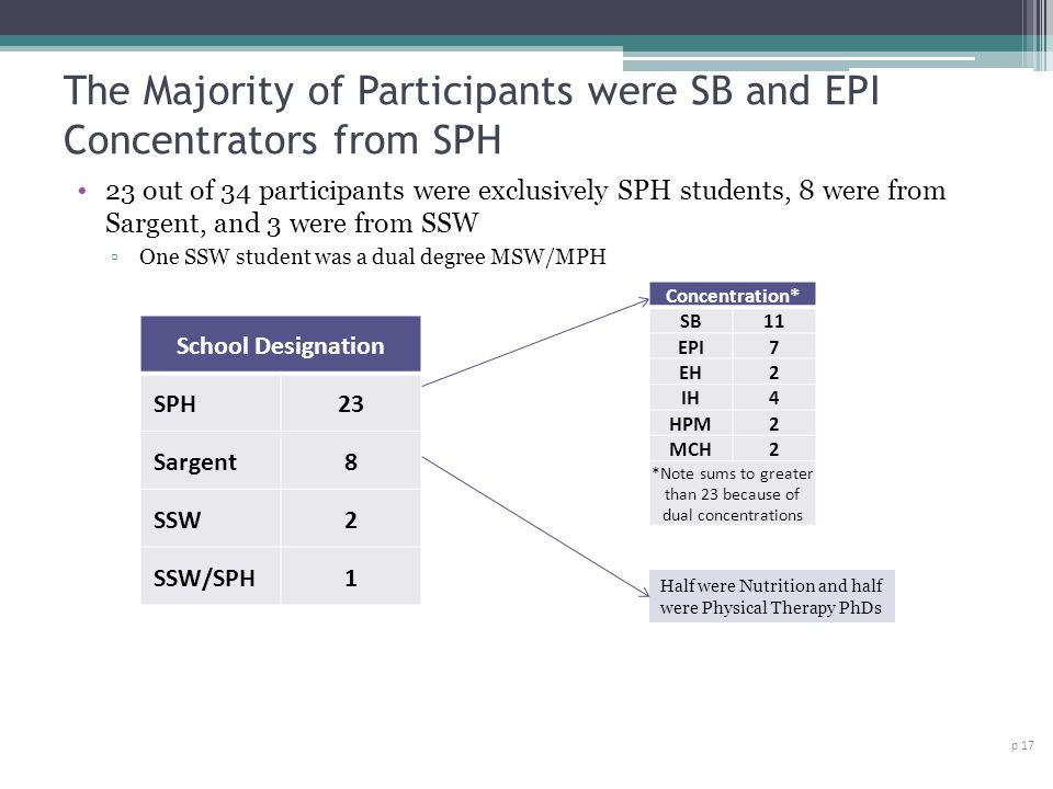 The Majority of Participants were SB and EPI Concentrators from SPH