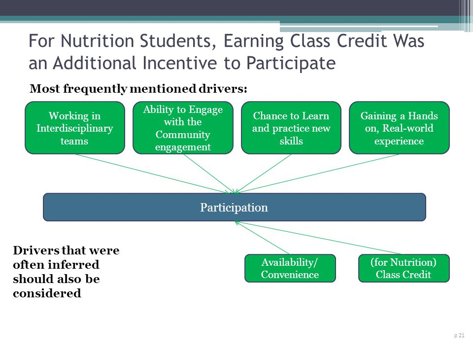 For Nutrition Students, Earning Class Credit Was an Additional Incentive to Participate