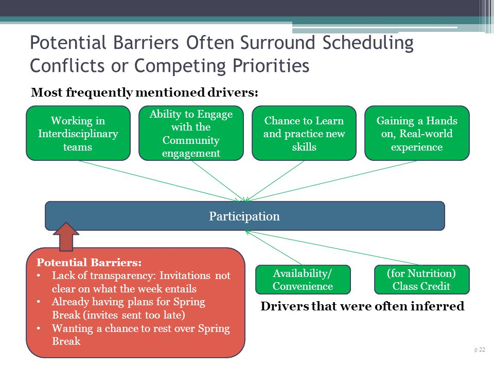 Potential Barriers Often Surround Scheduling Conflicts or Competing Priorities