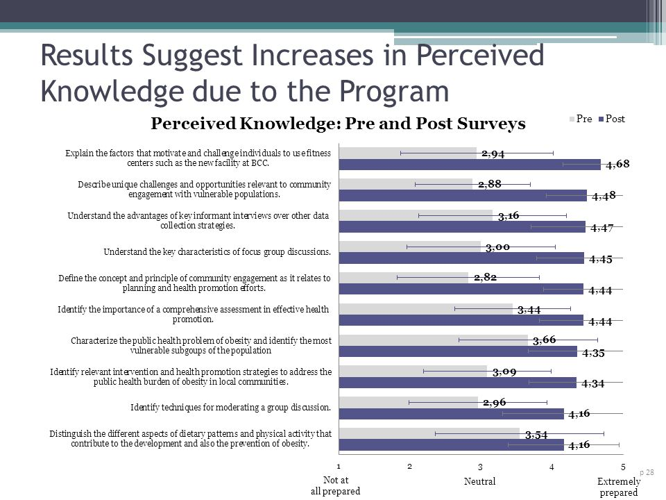 Results Suggest Increases in Perceived Knowledge due to the Program