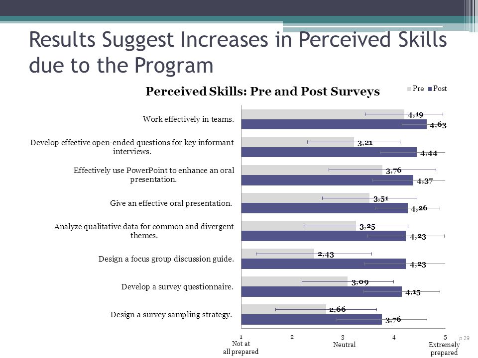 Results Suggest Increases in Perceived Skills due to the Program