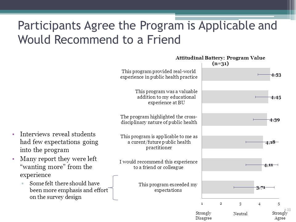 Participants Agree the Program is Applicable and Would Recommend to a Friend