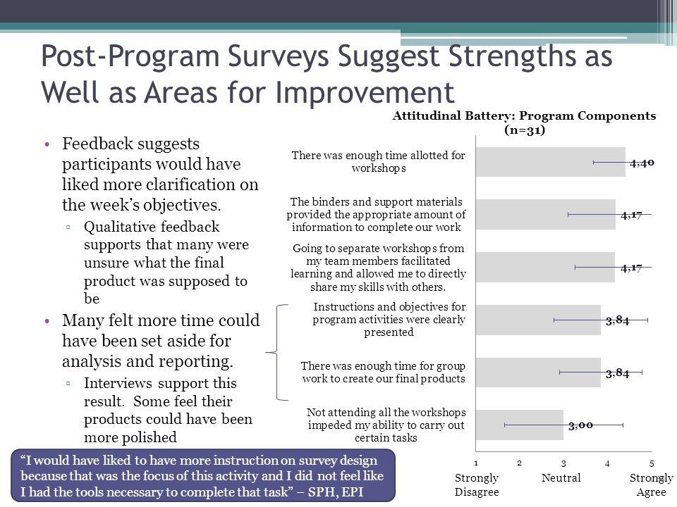 Post-Program Surveys Suggest Strengths as Well as Areas for Improvement